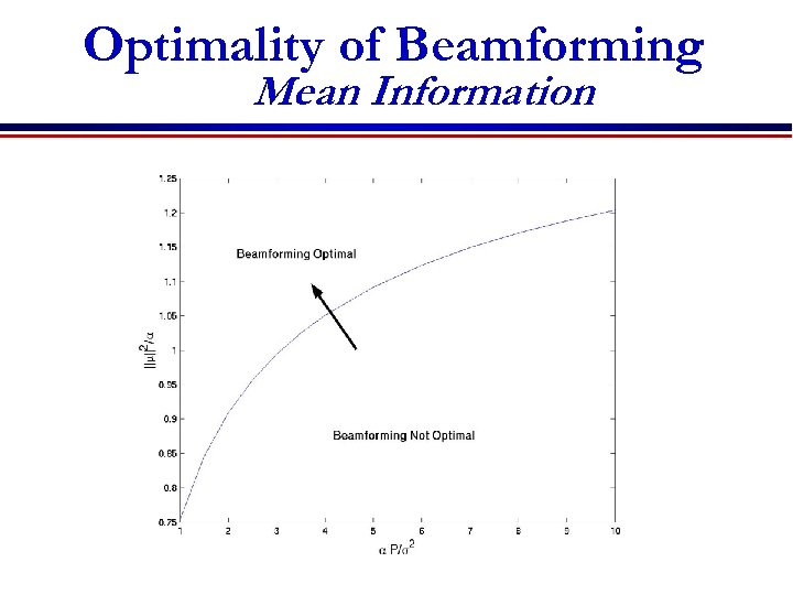 Optimality of Beamforming Mean Information