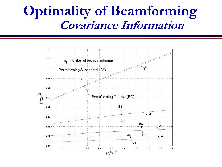 Optimality of Beamforming Covariance Information