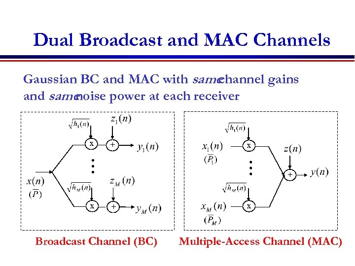 Dual Broadcast and MAC Channels Gaussian BC and MAC with same channel gains and