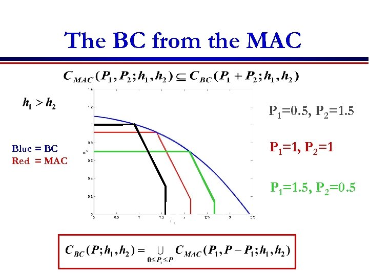 The BC from the MAC P 1=0. 5, P 2=1. 5 Blue = BC