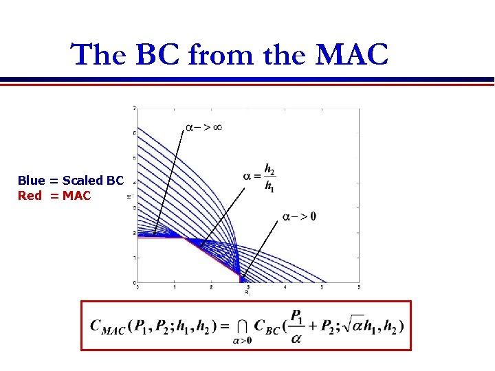 The BC from the MAC Blue = Scaled BC Red = MAC