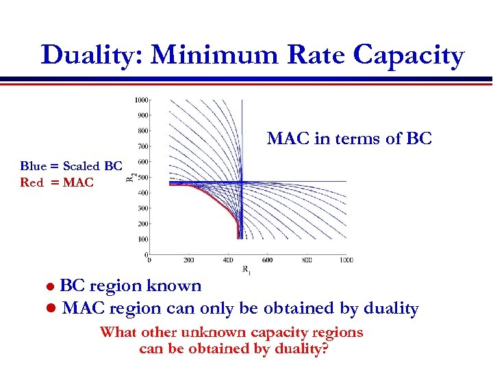 Duality: Minimum Rate Capacity MAC in terms of BC Blue = Scaled BC Red