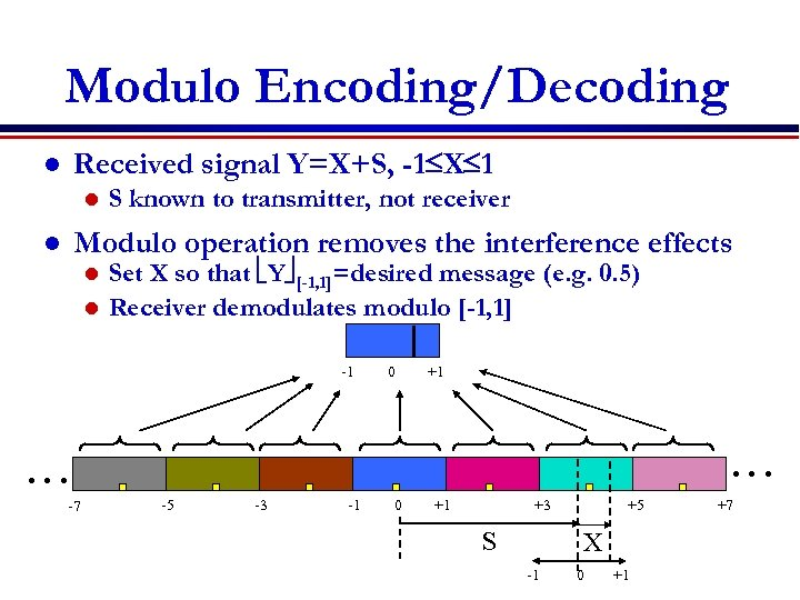 Modulo Encoding/Decoding Received signal Y=X+S, -1 X 1 l l S known to transmitter,