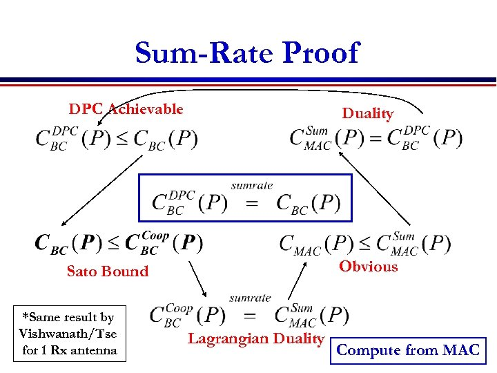 Sum-Rate Proof DPC Achievable Duality Sato Bound Obvious *Same result by Vishwanath/Tse for 1