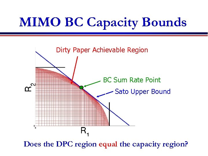 MIMO BC Capacity Bounds Single User Capacity Bounds Dirty Paper Achievable Region BC Sum