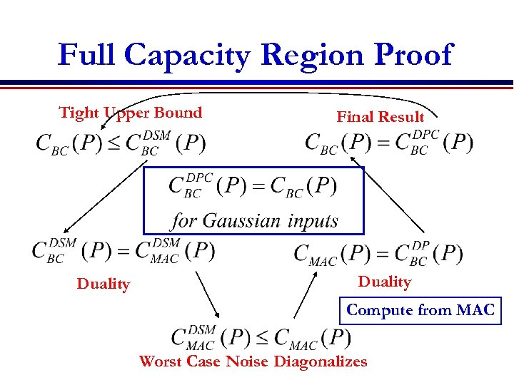 Full Capacity Region Proof Tight Upper Bound Duality Final Result Duality Compute from MAC