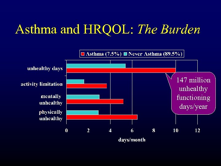 Asthma and HRQOL: The Burden 147 million unhealthy functioning days/year