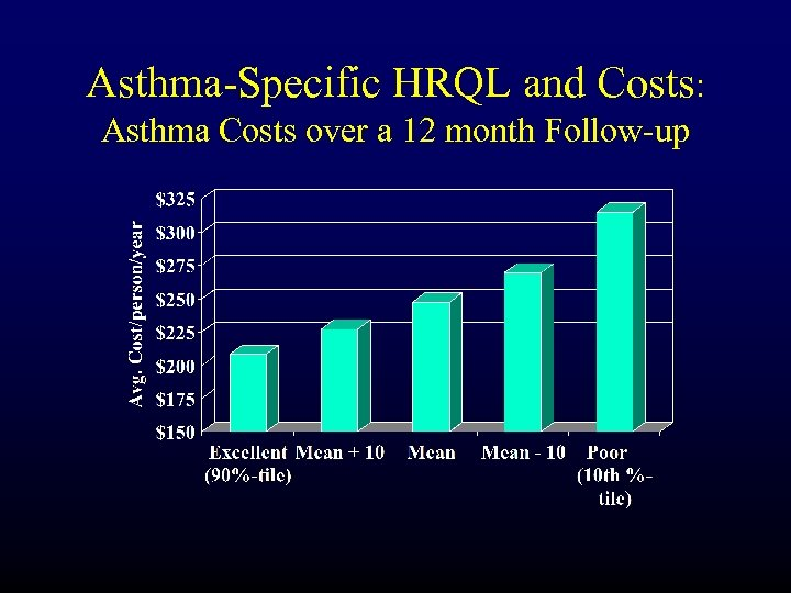 Asthma-Specific HRQL and Costs: Asthma Costs over a 12 month Follow-up