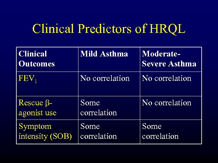 Clinical Predictors of HRQL Clinical Outcomes Mild Asthma Moderate. Severe Asthma FEV 1 No