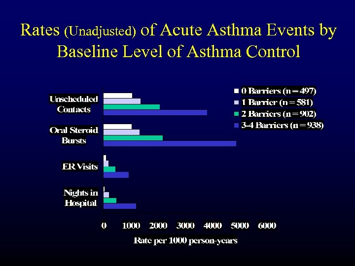 Rates (Unadjusted) of Acute Asthma Events by Baseline Level of Asthma Control