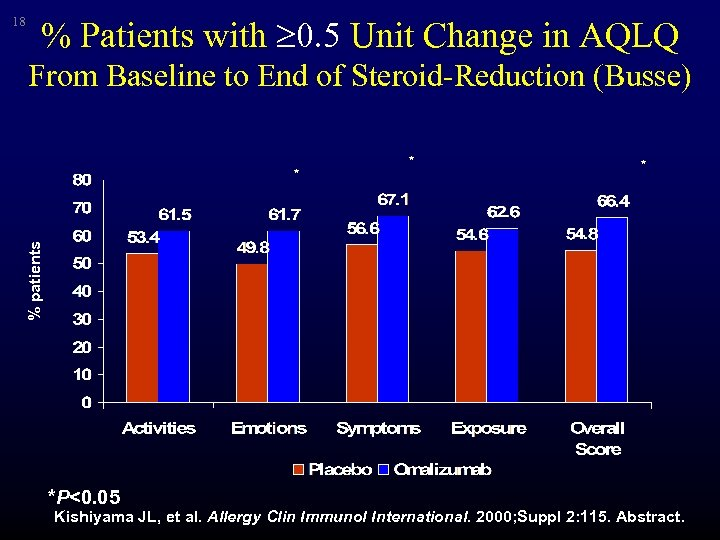 18 % Patients with 0. 5 Unit Change in AQLQ From Baseline to End