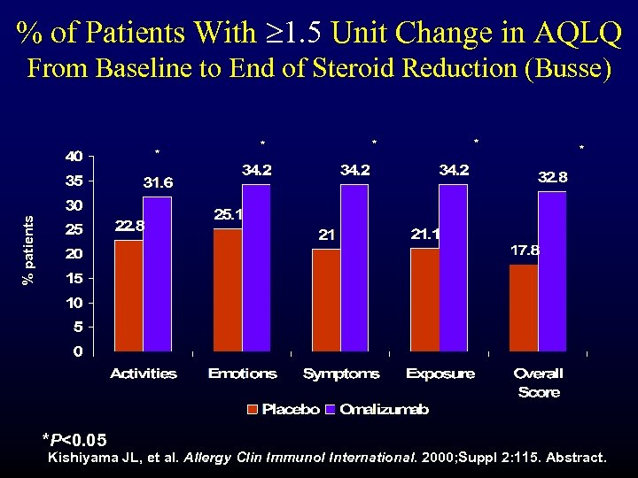 % of Patients With 1. 5 Unit Change in AQLQ From Baseline to End