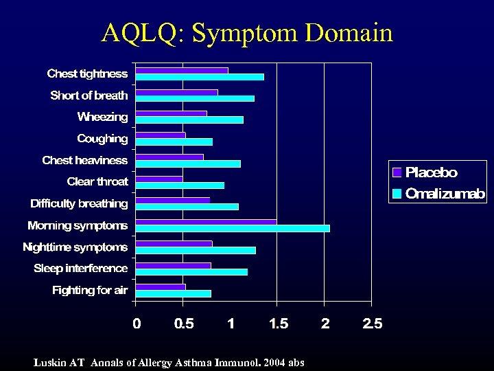 AQLQ: Symptom Domain Luskin AT Annals of Allergy Asthma Immunol. 2004 abs