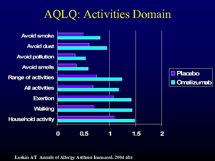 AQLQ: Activities Domain Luskin AT Annals of Allergy Asthma Immunol. 2004 abs