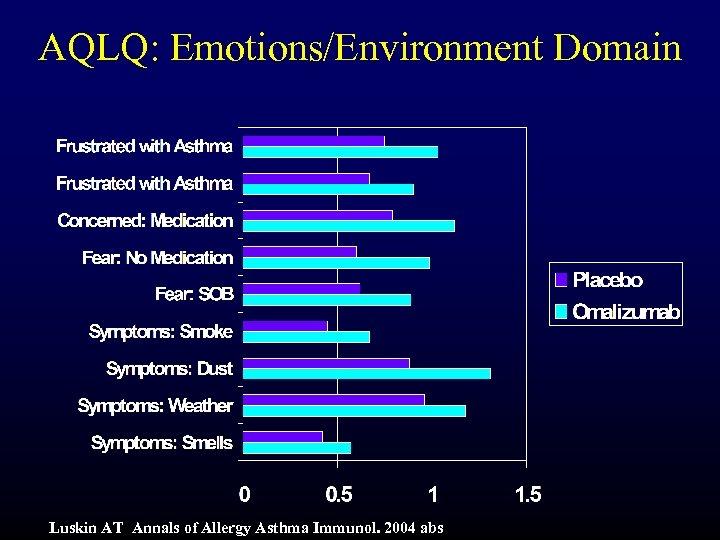 AQLQ: Emotions/Environment Domain Luskin AT Annals of Allergy Asthma Immunol. 2004 abs
