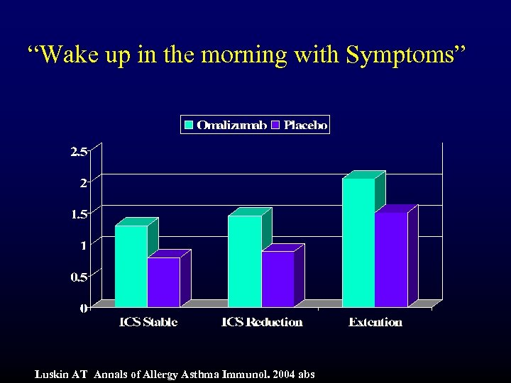 """Wake up in the morning with Symptoms"" Luskin AT Annals of Allergy Asthma Immunol."