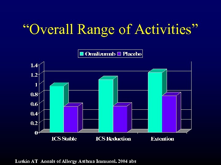"""Overall Range of Activities"" Luskin AT Annals of Allergy Asthma Immunol. 2004 abs"