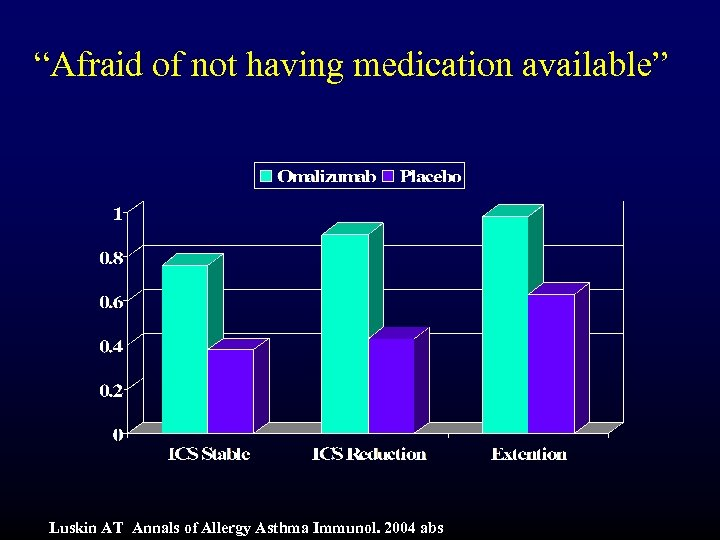 """Afraid of not having medication available"" Luskin AT Annals of Allergy Asthma Immunol. 2004"