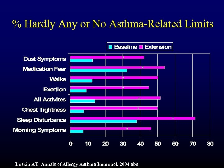 % Hardly Any or No Asthma-Related Limits * * * * Luskin AT Annals