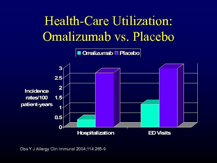 Health-Care Utilization: Omalizumab vs. Placebo Oba Y J Allergy Clin Immunol 2004; 114: 265
