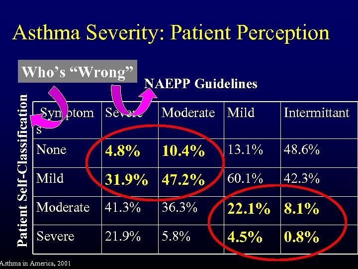 "Asthma Severity: Patient Perception Patient Self-Classification Who's ""Wrong"" Symptom Severe s None 4. 8%"