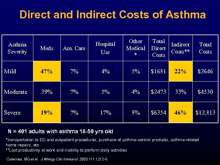 Direct and Indirect Costs of Asthma Other Medical * Total Indirect Direct Costs** Costs