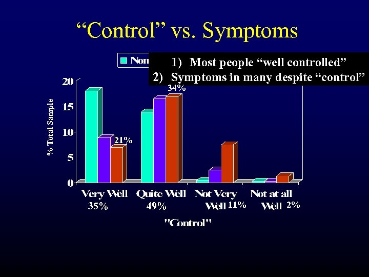 """Control"" vs. Symptoms 1) Most people ""well controlled"" 2) Symptoms in many despite ""control"""