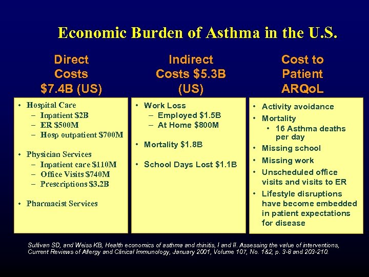 Economic Burden of Asthma in the U. S. Direct Costs $7. 4 B (US)