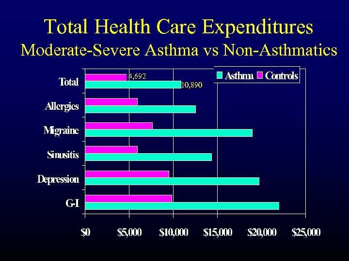 Total Health Care Expenditures Moderate-Severe Asthma vs Non-Asthmatics 4, 692 10, 890