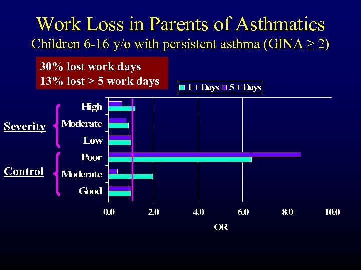 Work Loss in Parents of Asthmatics Children 6 -16 y/o with persistent asthma (GINA