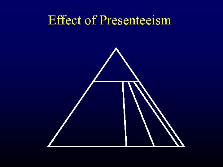 Effect of Presenteeism