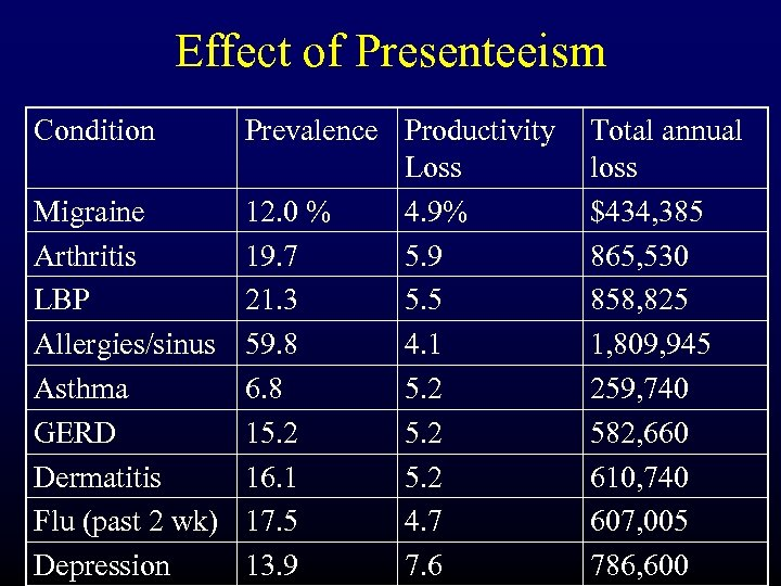 Effect of Presenteeism Condition Prevalence Productivity Loss Migraine 12. 0 % 4. 9% Arthritis