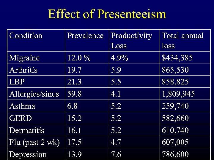 Effect of Presenteeism Condition Prevalence Productivity Loss Migraine 12. 0 % 4. 9% Arthritis