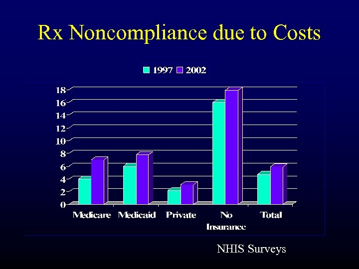 Rx Noncompliance due to Costs NHIS Surveys