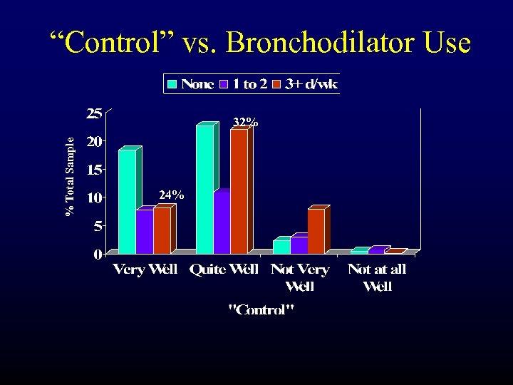 """""""Control"""" vs. Bronchodilator Use % Total Sample 32% 24%"""