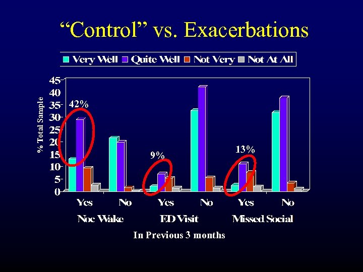 "% Total Sample ""Control"" vs. Exacerbations 42% 9% In Previous 3 months 13%"
