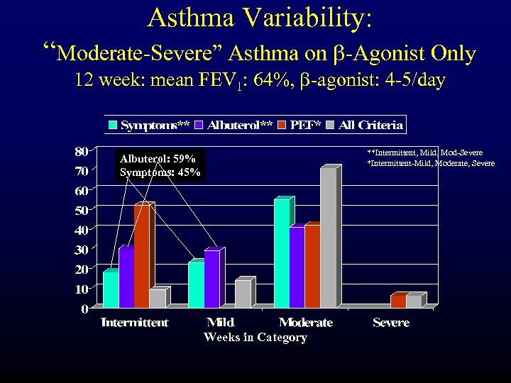 "Asthma Variability: ""Moderate-Severe"" Asthma on b-Agonist Only 12 week: mean FEV 1: 64%, b-agonist:"