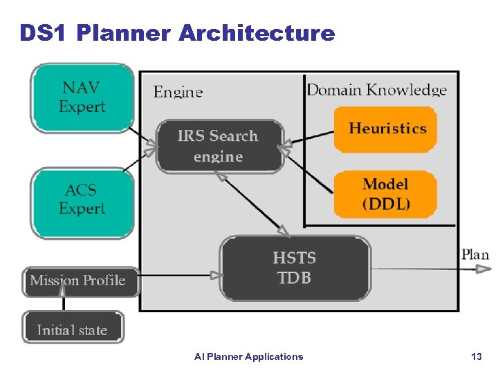 DS 1 Planner Architecture AI Planner Applications 13