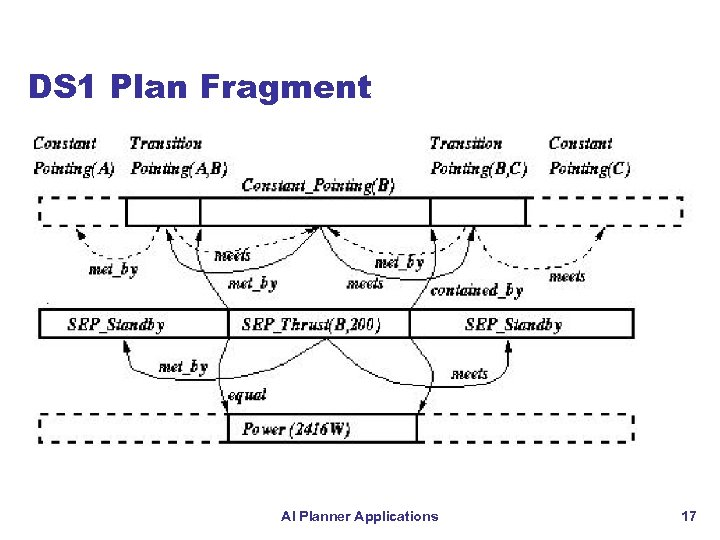 DS 1 Plan Fragment AI Planner Applications 17