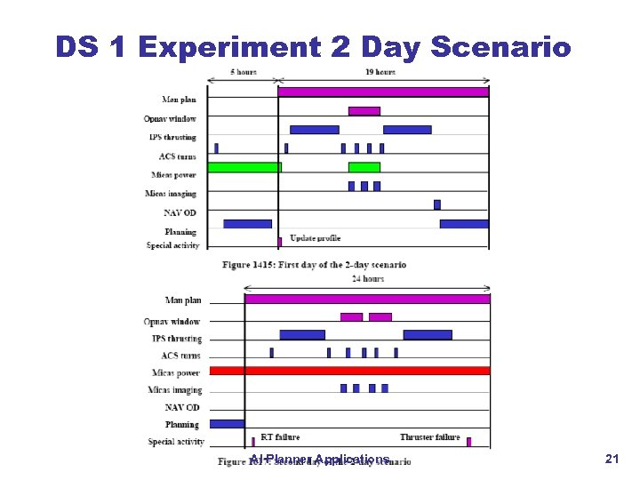 DS 1 Experiment 2 Day Scenario AI Planner Applications 21