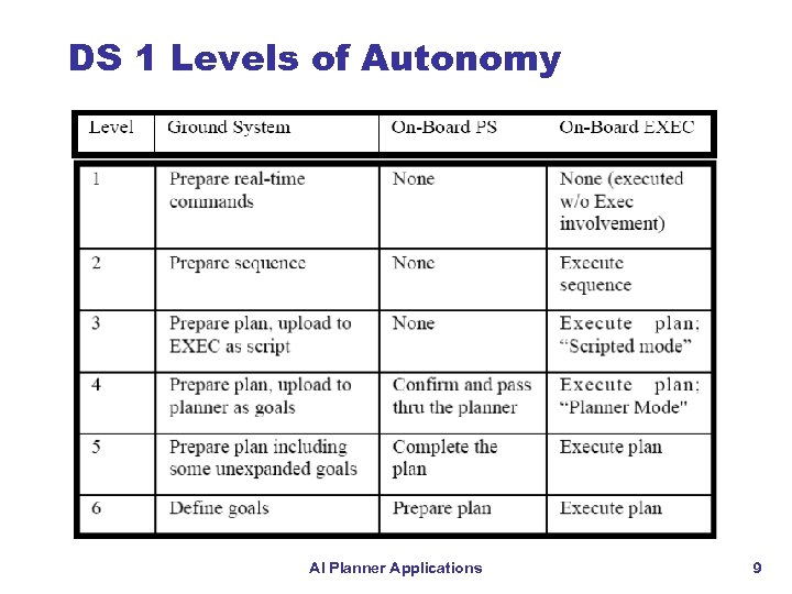 DS 1 Levels of Autonomy AI Planner Applications 9