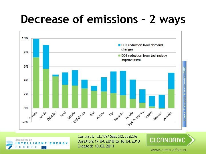 Source: Transport & Environment 2010 Decrease of emissions – 2 ways Contract: IEE/09/688/SI 2.