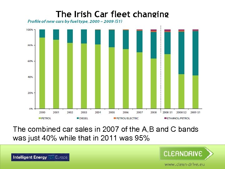 The Irish Car fleet changing The combined car sales in 2007 of the A,