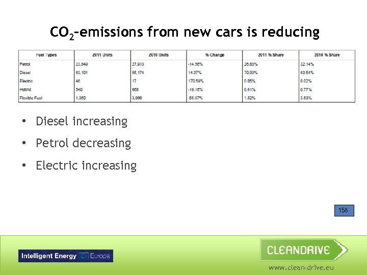 CO 2 -emissions from new cars is reducing • Diesel increasing • Petrol decreasing