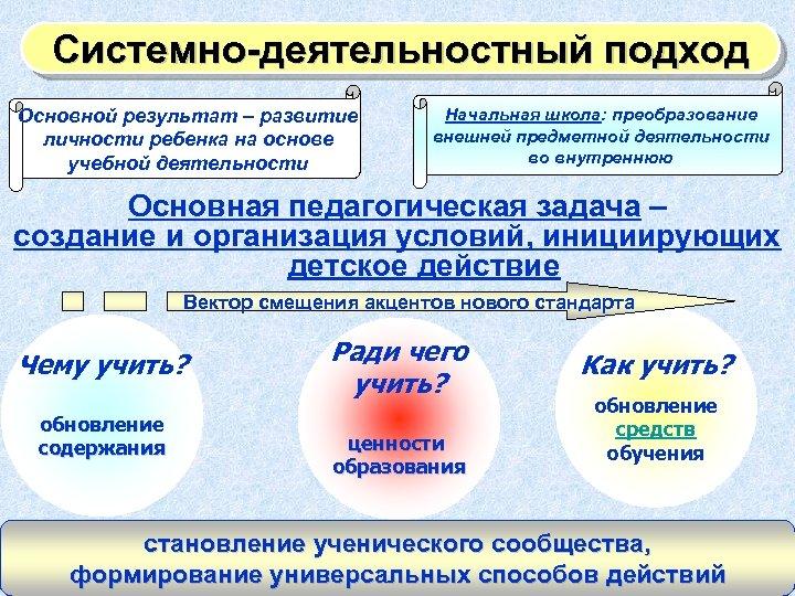 Системно-деятельностный подход Основной результат – развитие личности ребенка на основе учебной деятельности Начальная школа: