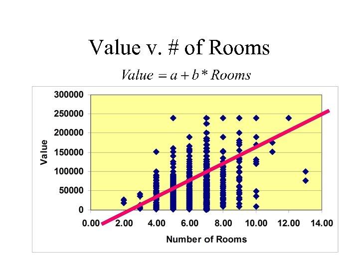 Value v. # of Rooms
