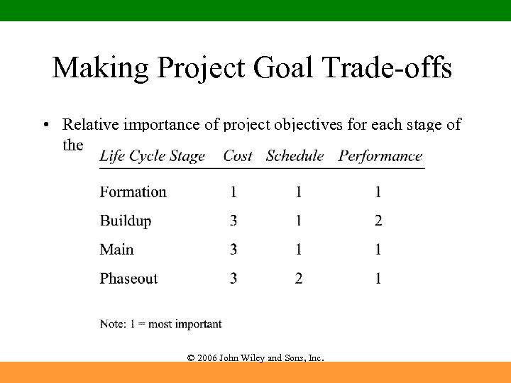 Making Project Goal Trade-offs • Relative importance of project objectives for each stage of