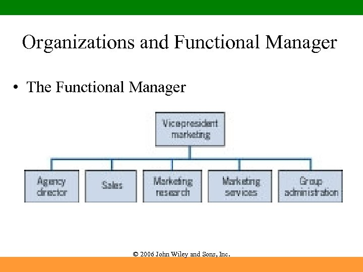 Organizations and Functional Manager • The Functional Manager © 2006 John Wiley and Sons,