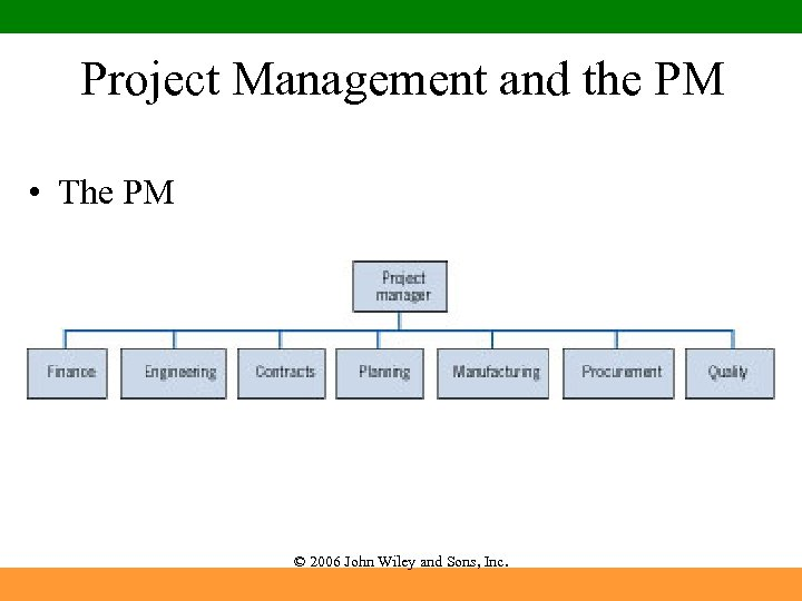Project Management and the PM • The PM © 2006 John Wiley and Sons,