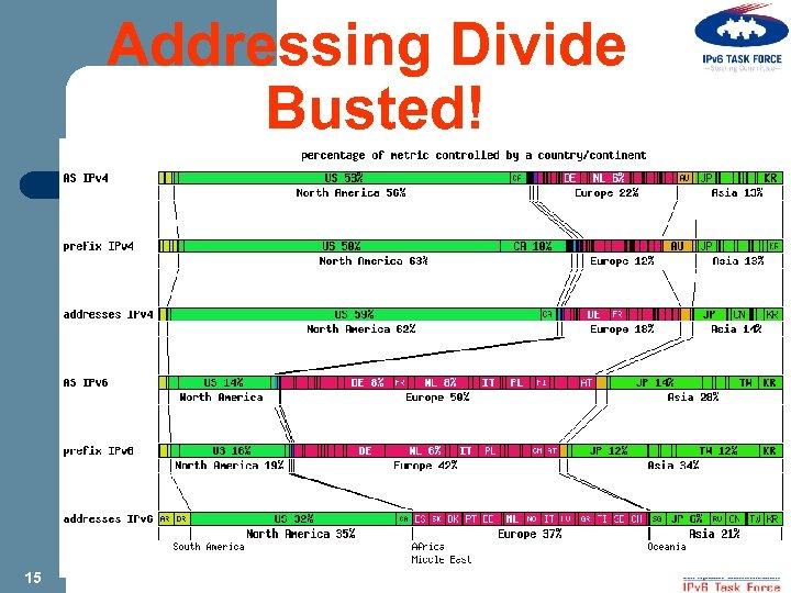 Addressing Divide Busted! 15